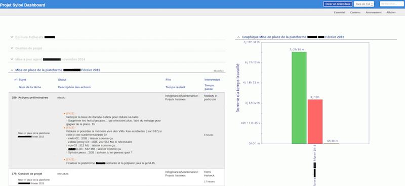 gestion de tickets open source avec rt tableau de bord