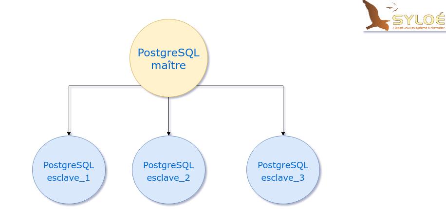 réplication par streaming PostgreSQL - schéma classique - blog syloé