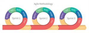 mettre en place une approche devops - Les cycles Agiles