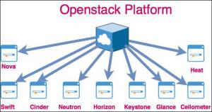 openstack platform - syloe blog