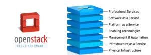 cloud computing openstack - syloe blog