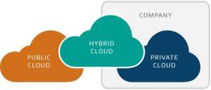 types de cloud privés, publics, hybride - syloe blog