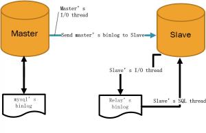 replication postgreSQL et mariadb schema