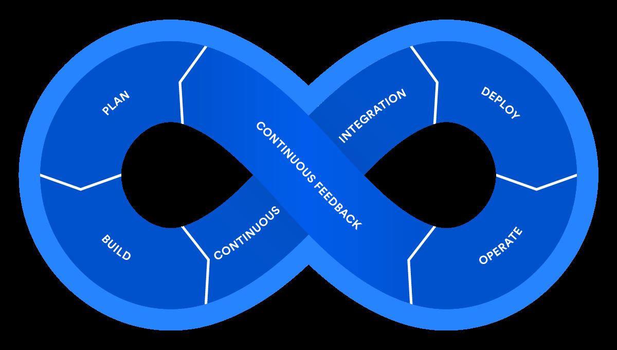 combiner le cloud et le devops - Schema devops Atlassian