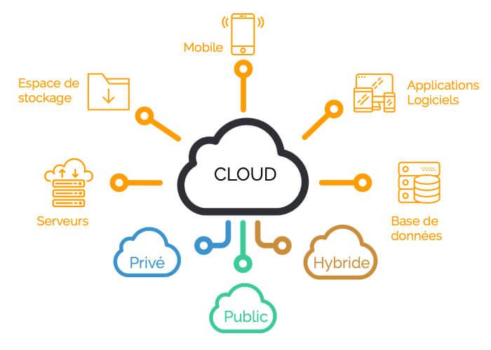 migrer vers le cloud schéma - Syloe