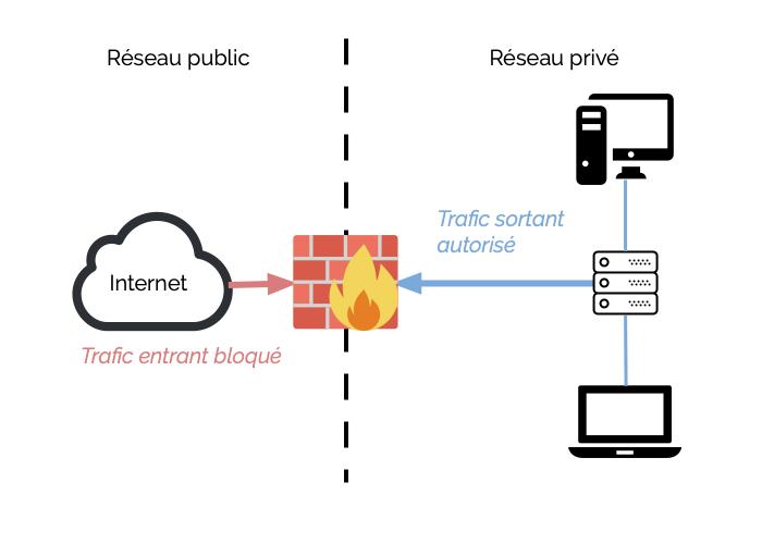schema firewall - Glossaire Syloe