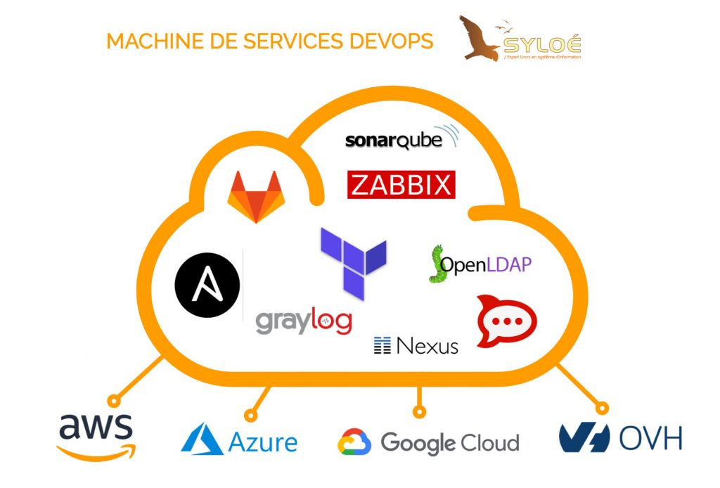 outillage devops pour le cloud -