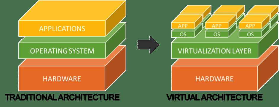 virtualisation open source - architecture virtuelle