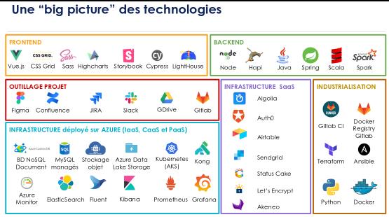 cloud azure - technologies associées