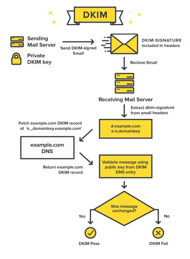 sécuriser envois courriers - mécanisme DKIM