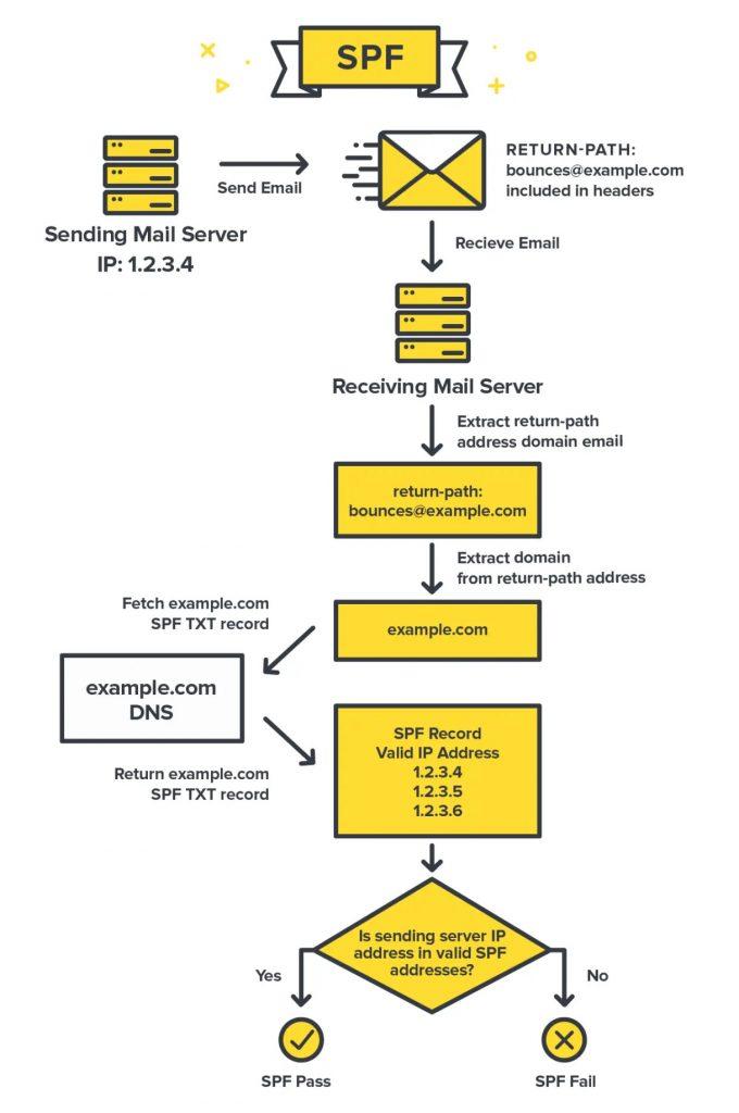 sécuriser envois courriers - mécanisme SPF