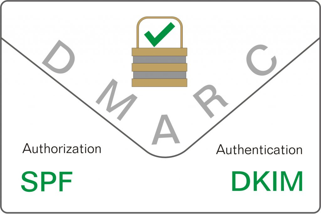 Processus DMARC, Autorisation SPF et Authentification DKIM