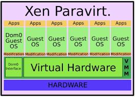 stratégie de virtualisation : paravirtualisation avec XEN