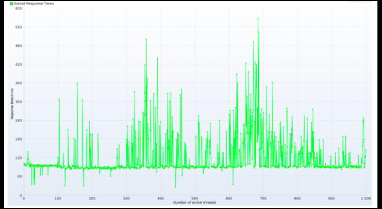 Evolution des temps de réponse en fonction du nombre de Threads